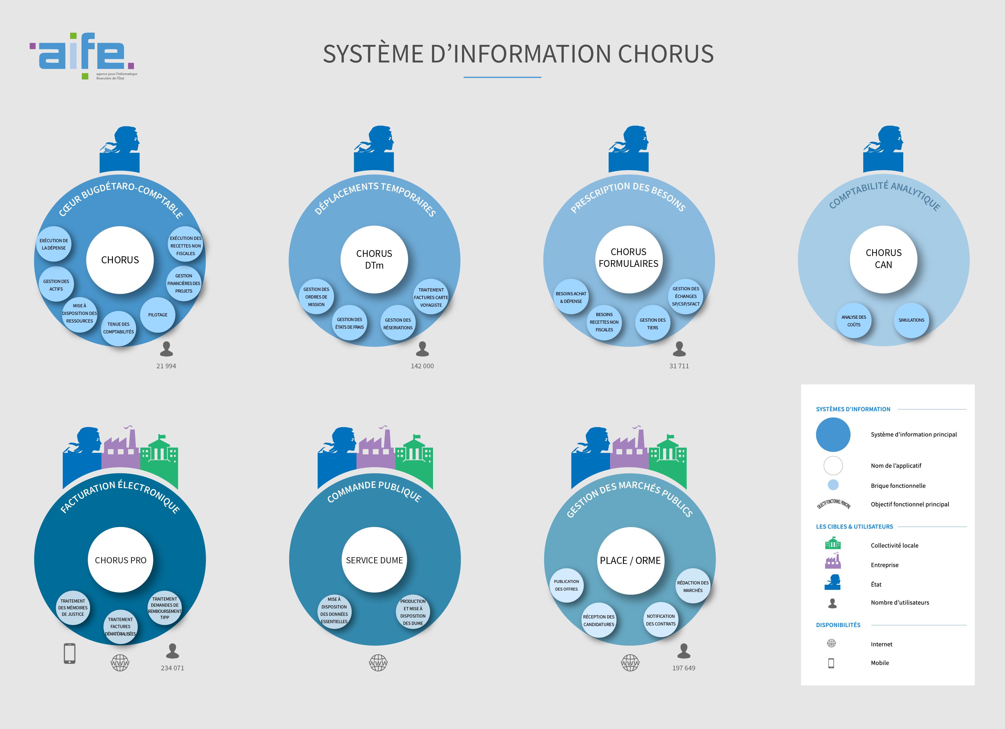 Schéma du Système d'Information Chorus