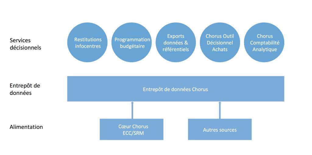 Schéma de l'entrepôt de données transverses