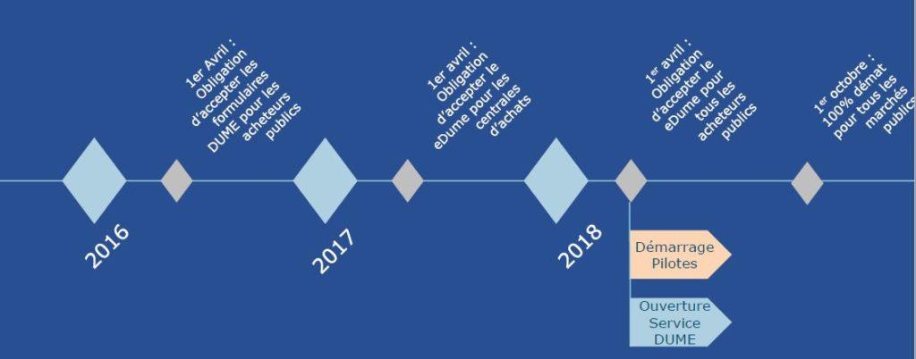 calendrier du projet Service DUME