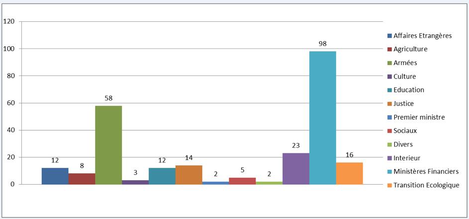 Nombre d'applications du SIFE / ministères