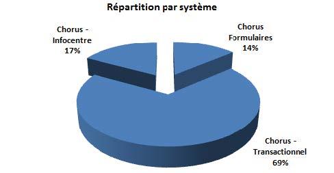 Répartition par système