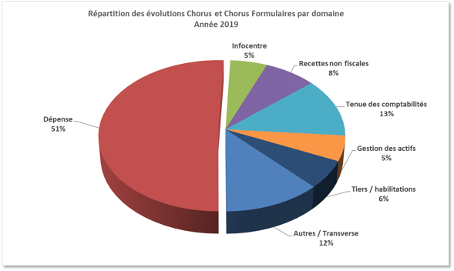 Graphique de répartition par domaine de l'application Chorus et Chorus formulaire
